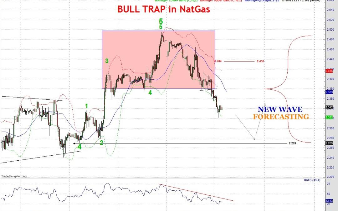 NatGas bearish forecast