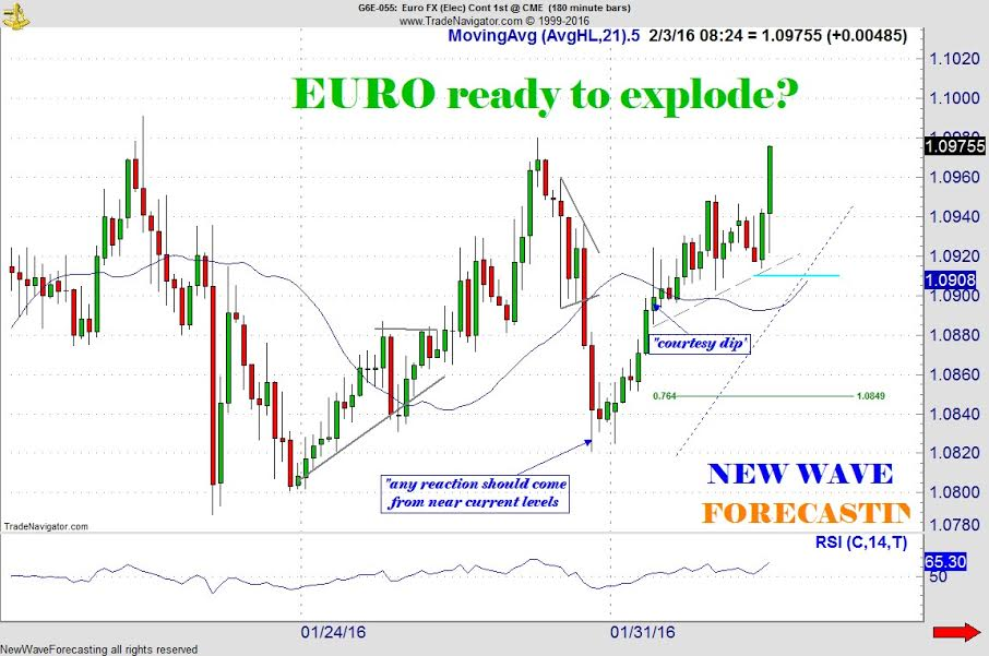 NWF Spotted Explosive Move in EURO