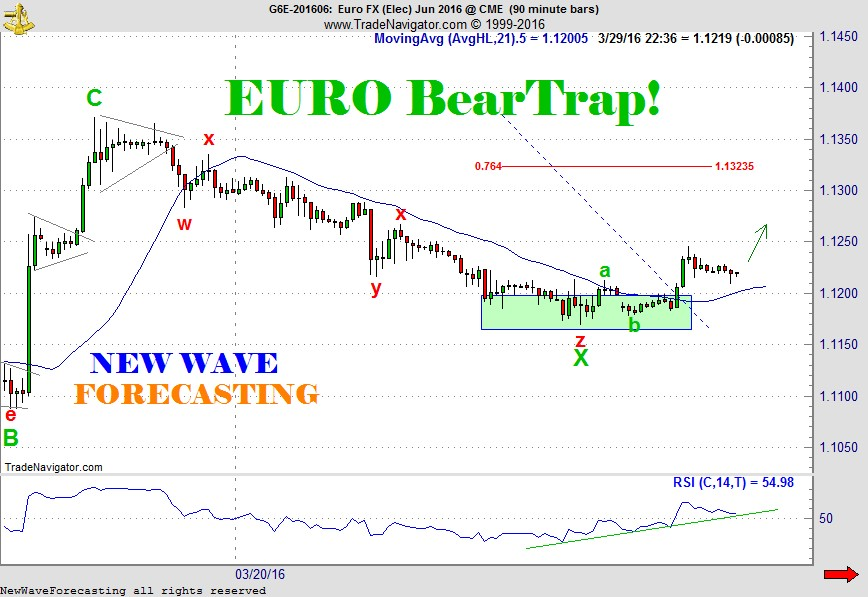 Euro Currency Bear Trap forecast by NewWave