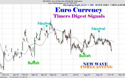 New Wave Forecasting Timers Digest Opinions October 12 2016