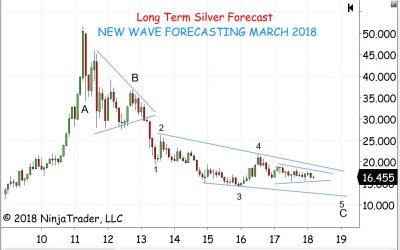 Long Term Silver Forecast March 2018